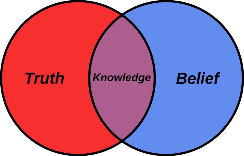 Belief_Venn_diagram.svg.png