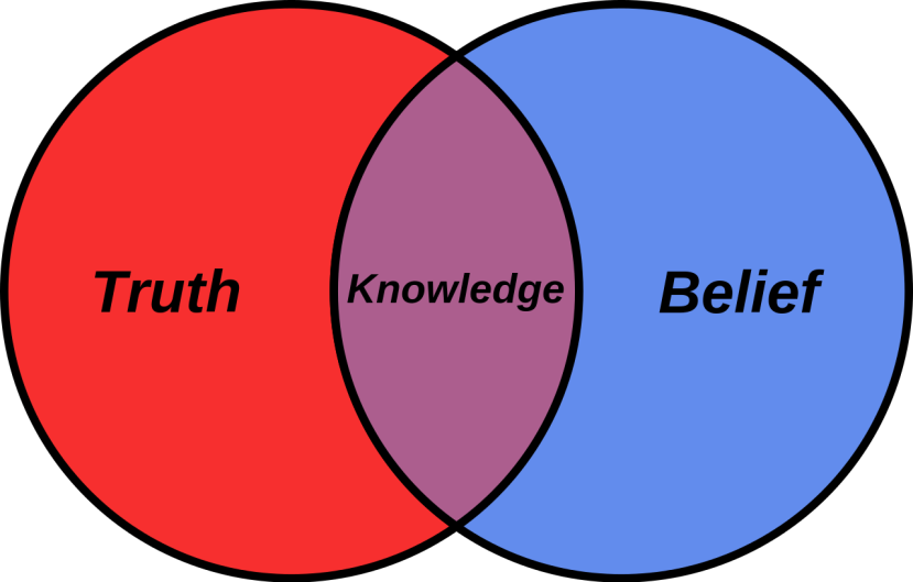 Belief_Venn_diagram.svg.png