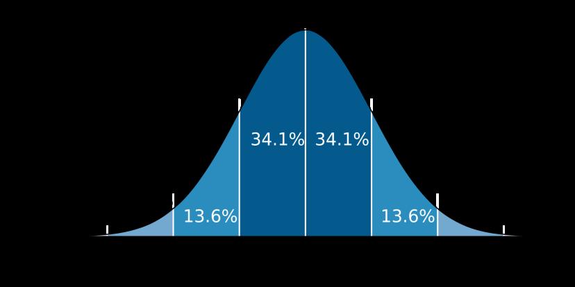 Standard_deviation_diagram.svg.png