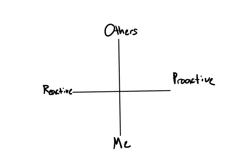 proactivity meter.png