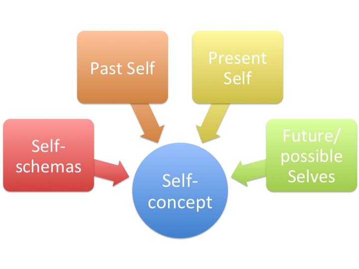 Self-concept.jpg