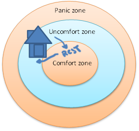 uncomfort