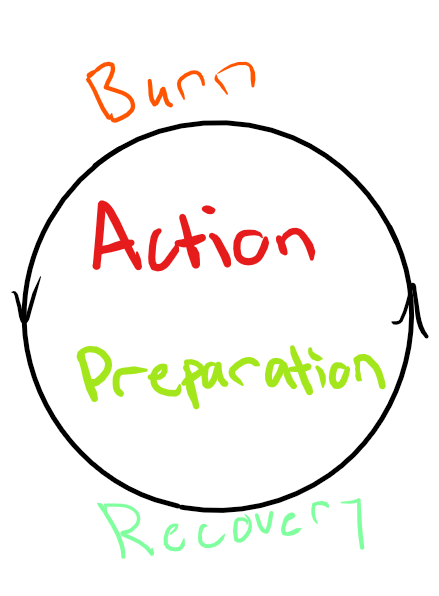 action preparation'.png